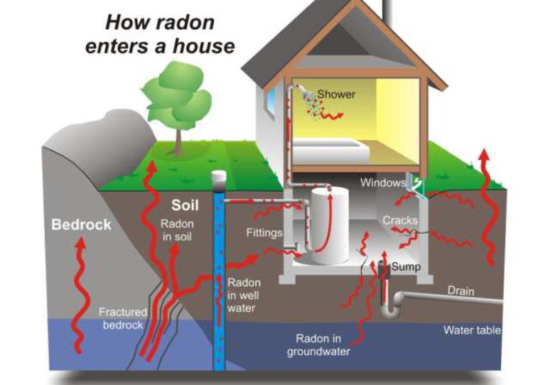 Radon Worries